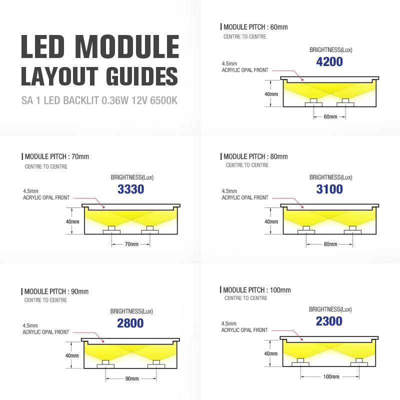SA 1LED BACK LIT 0.36W 12V 6500K Modules (20modules / unit)